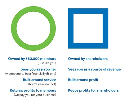 On the left is the green Servus Circle. A list of Servus's characteristics is under the circle: Owned by 380,000 members (just like you). Sees you as an owner (wants you to be a financially fit one). Built around service (for 79 years in fact). Returns profits to members (we pay you for your business). On the right is a blue square that represents a bank. A list is below the square: Owned by shareholders. Sees you as a source of revenue. Built around profit. Keeps profits for shareholders.